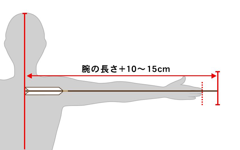 矢尺の測り方